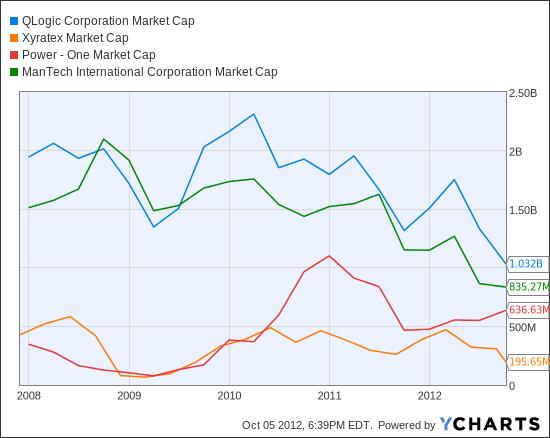QLGC Market Cap Chart