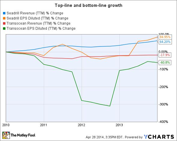 SDRL Revenue (TTM) Chart