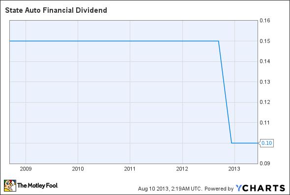 STFC Dividend Chart