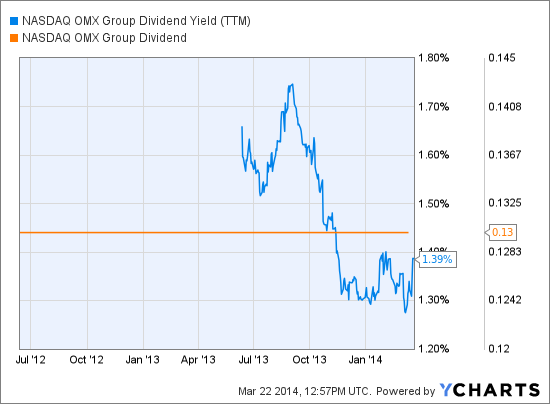 NDAQ Dividend Yield (TTM) Chart