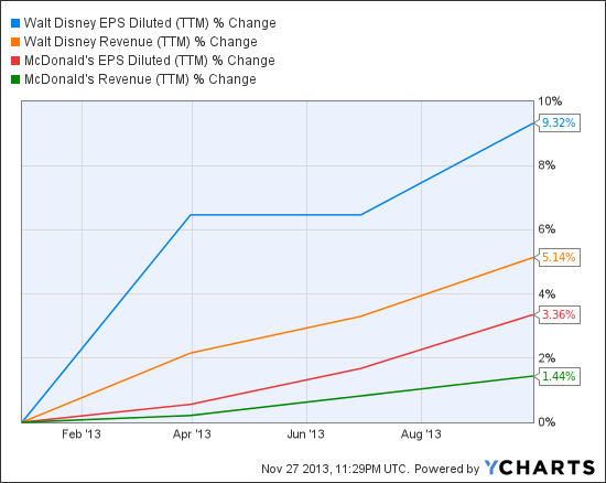 DIS EPS Diluted (TTM) Chart