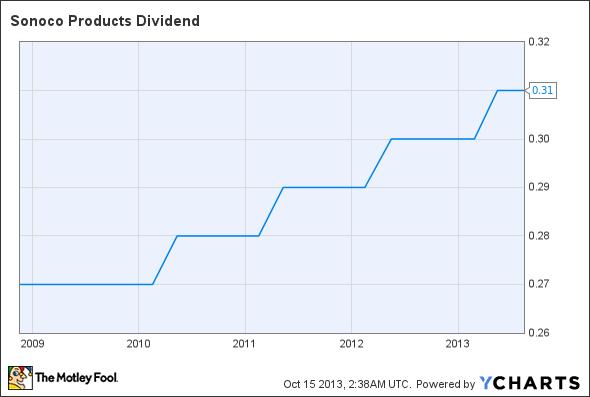 SON Dividend Chart