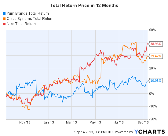 YUM Total Return Price Chart