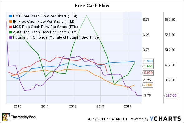 POT Free Cash Flow Per Share (TTM) Chart