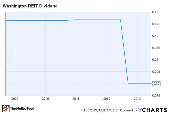 WRE Dividend Chart