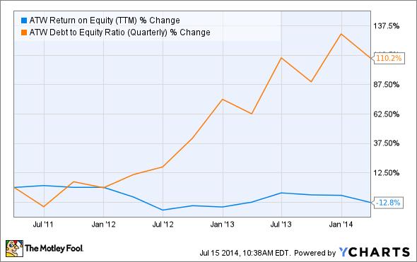 ATW Return on Equity (TTM) Chart
