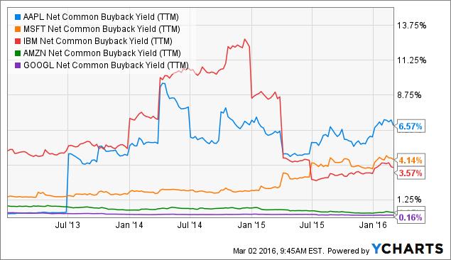 AAPL Net Common Buyback Yield (TTM) Chart