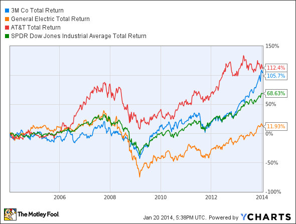 MMM Total Return Price Chart