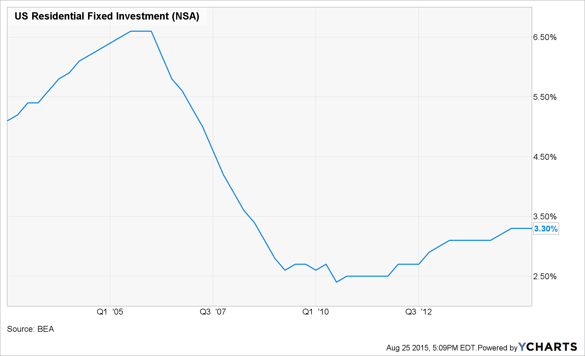 US Residential Fixed Investment Chart