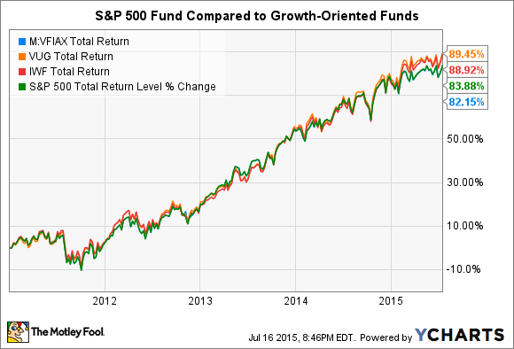 Vanguard 500 Index Fund Low Cost But Are There Better Alternatives