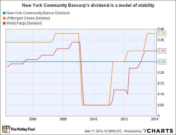 NYCB Dividend Chart