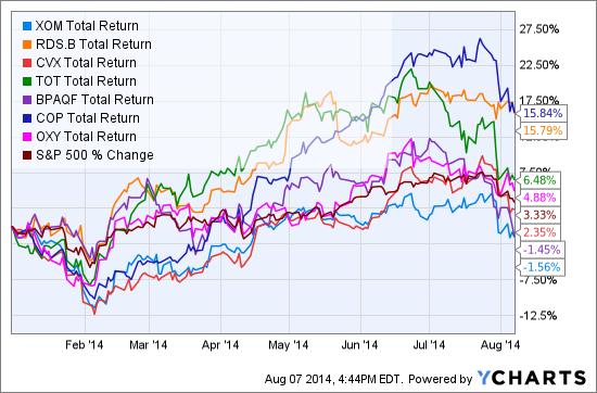 XOM Total Return Price Chart