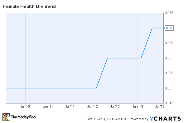 FHCO Dividend Chart