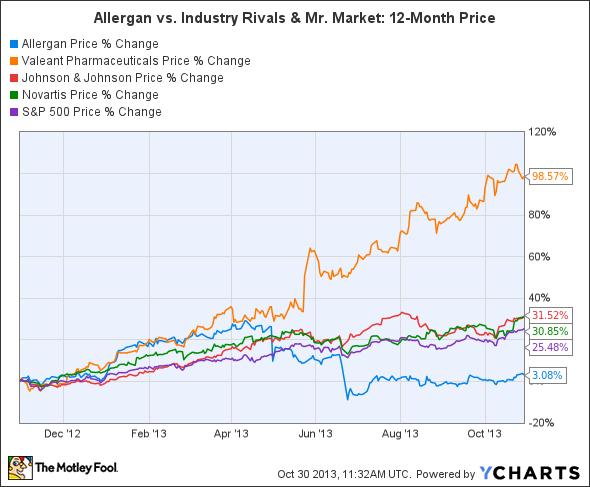 AGN Chart