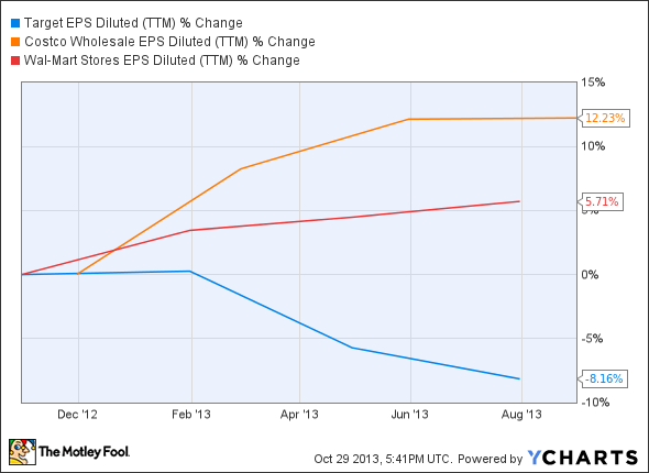 TGT EPS Diluted (TTM) Chart