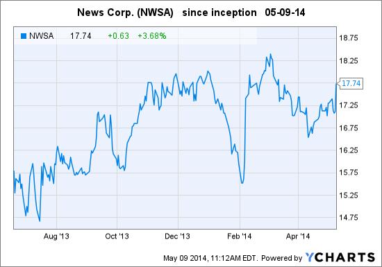 NWSA Chart