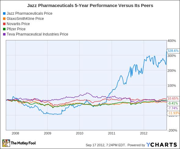 JAZZ Chart