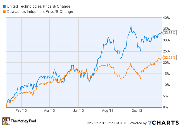 Will United Technologies Crush the Dow Jones Again In 2014? (^DJI, BA, GE, UTX)