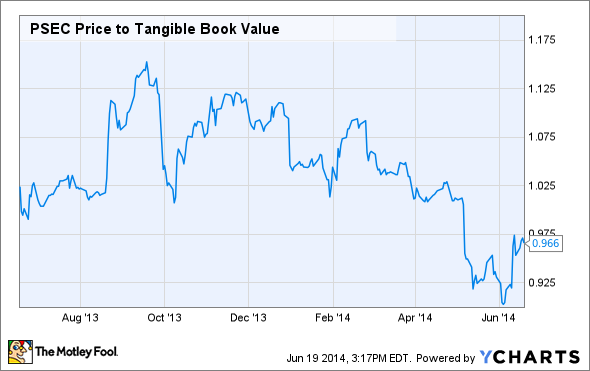PSEC Price to Tangible Book Value Chart