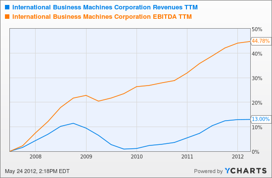 IBM Revenues TTM Chart