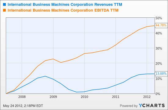 IBM Revenues TTM Chart