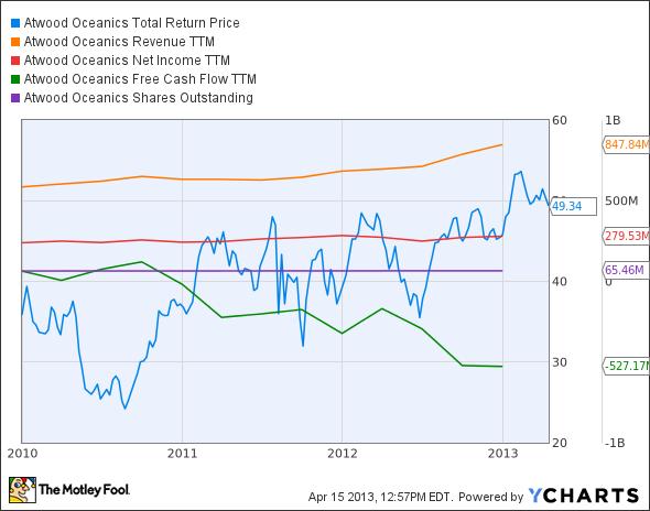 ATW Total Return Price Chart