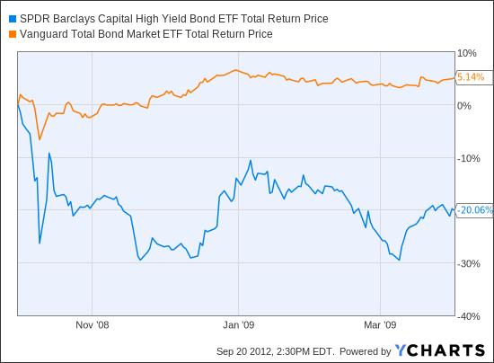 JNK Total Return Price Chart