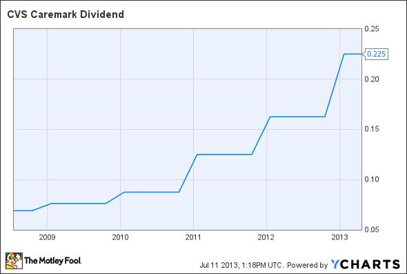CVS Dividend Chart