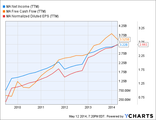 MA Net Income (TTM) Chart