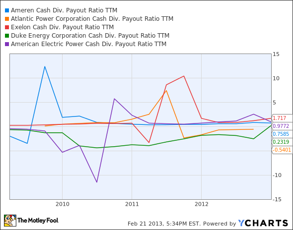 AEE Cash Div. Payout Ratio TTM Chart