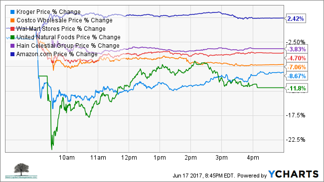 Price chart for amazon, wal-mart, kroger, costco, hain and unfi