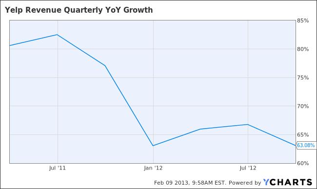 YELP Revenue Quarterly YoY Growth Chart