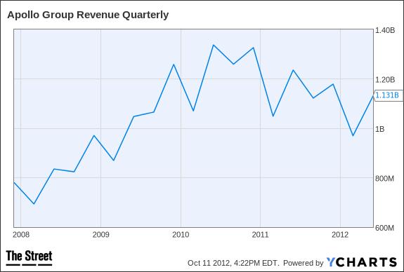 APOL Revenue Quarterly Chart