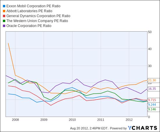 XOM PE Ratio Chart