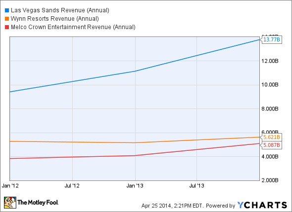 LVS Revenue (Annual) Chart