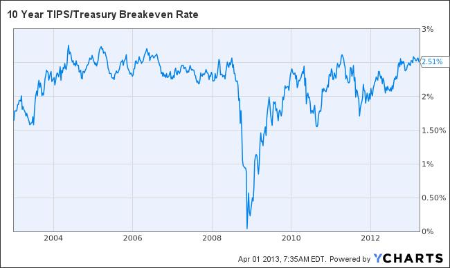 10 Year TIPS/Treasury Breakeven Rate Chart