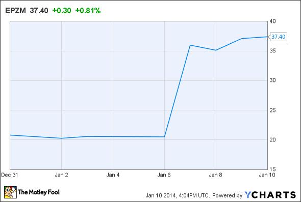 Celgene's Bet on Epizyme Pays Off - AOL Finance