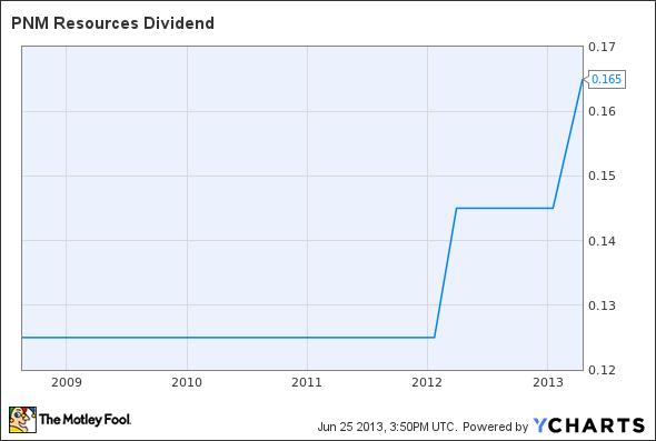 PNM Dividend Chart
