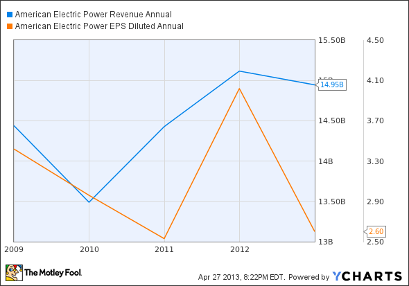 AEP Revenue Annual Chart