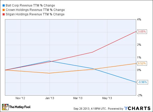 BLL Revenue TTM Chart