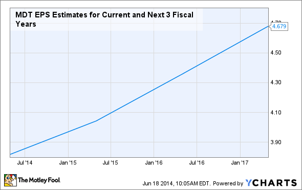 MDT EPS Estimates for Current and Next 3 Fiscal Years Chart