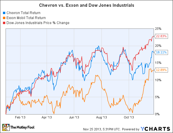 Chevron Total Return Price Chart