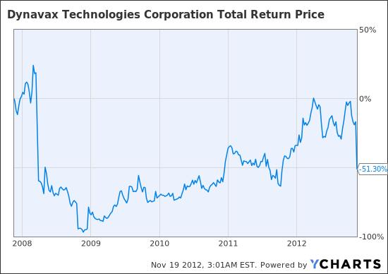 DVAX Total Return Price Chart