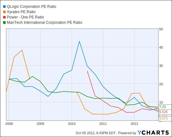 QLGC PE Ratio Chart