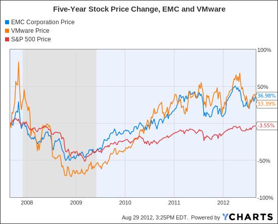 EMC Chart