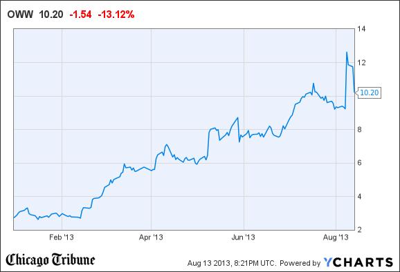 Orbitz Stock Drops 12 As Largest Investor 39 Diversifies