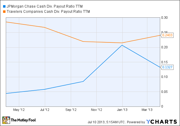 JPM Cash Div. Payout Ratio TTM Chart