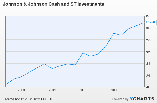 JNJ Cash and ST Investments Chart
