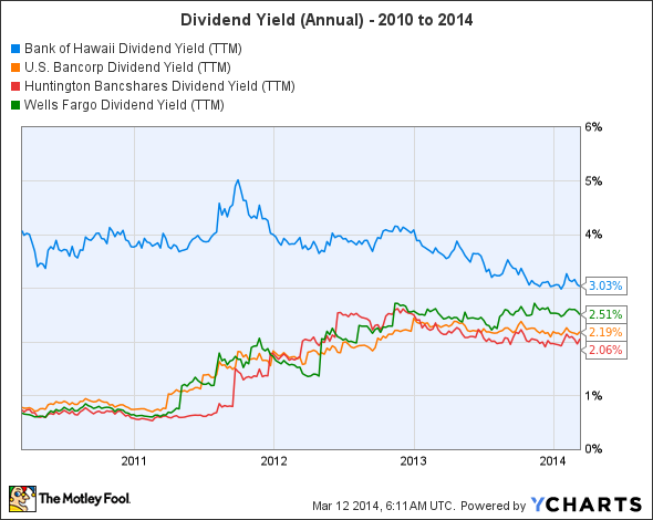 BOH Dividend Yield (TTM) Chart