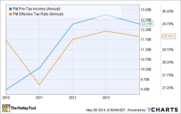 PM Pre-Tax Income (Annual) Chart